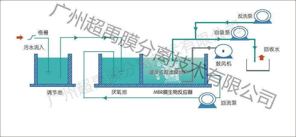 工艺污水处理流程