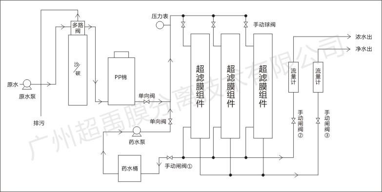 超禹超滤膜工艺流程