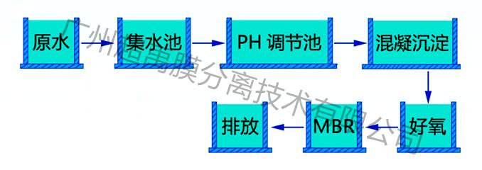 MBR处理工艺流程
